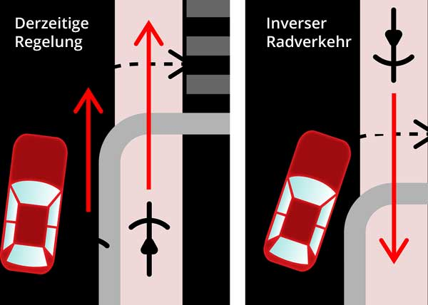 Inverser Radverkehr
